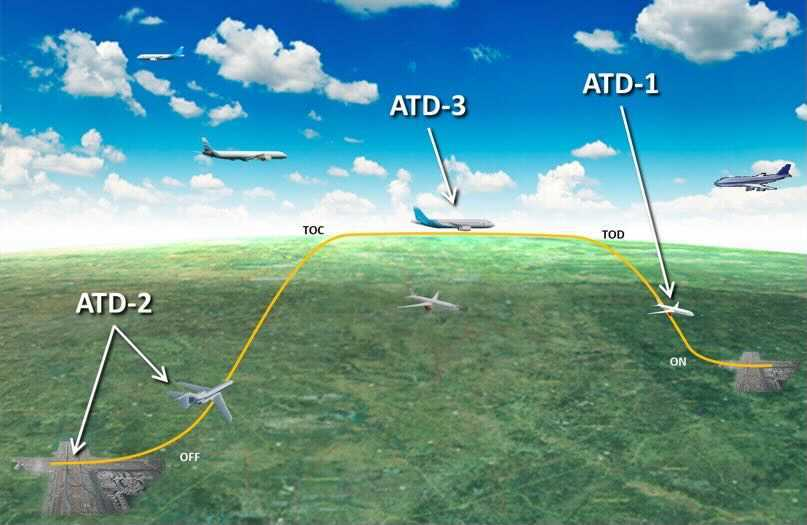 A graphic illustration of ATD airspace